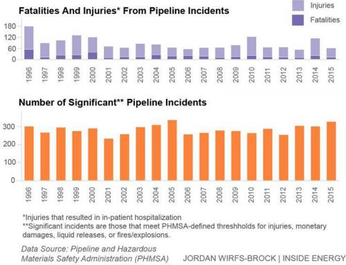 Уште една темна страна на гасоводот: опасноста од експлозии која честопати носи жртви